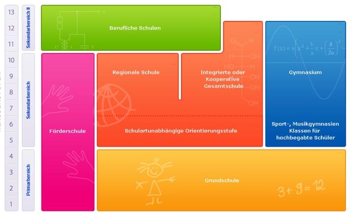 Schulsystem Mecklenburg Vorpommern